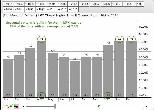 Сезонный график на S&P 500