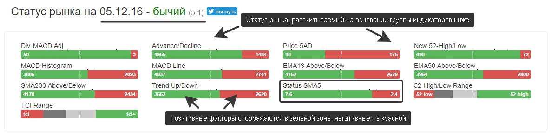 Индикаторы настроения рынка в Статусе рынка