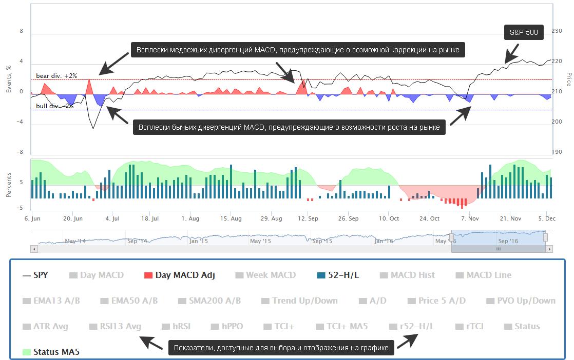 Динамика индикаторов настроения рынка на графике