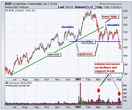 Head-and-shoulders pattern