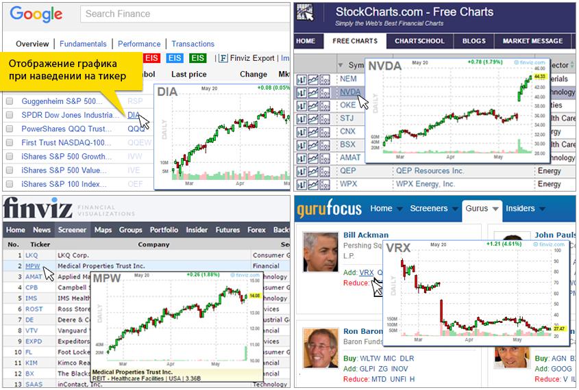 анализ акций