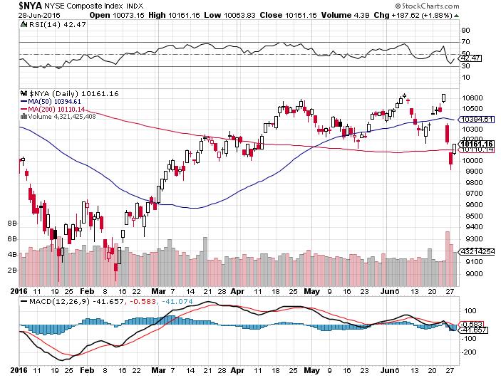 Рис. 2. График индекса NYSE Composite ($NYA) на сайте Stockcharts.com с настройками по умолчанию.