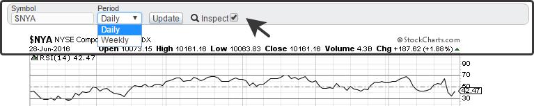 Upper panel on Stockcharts.com