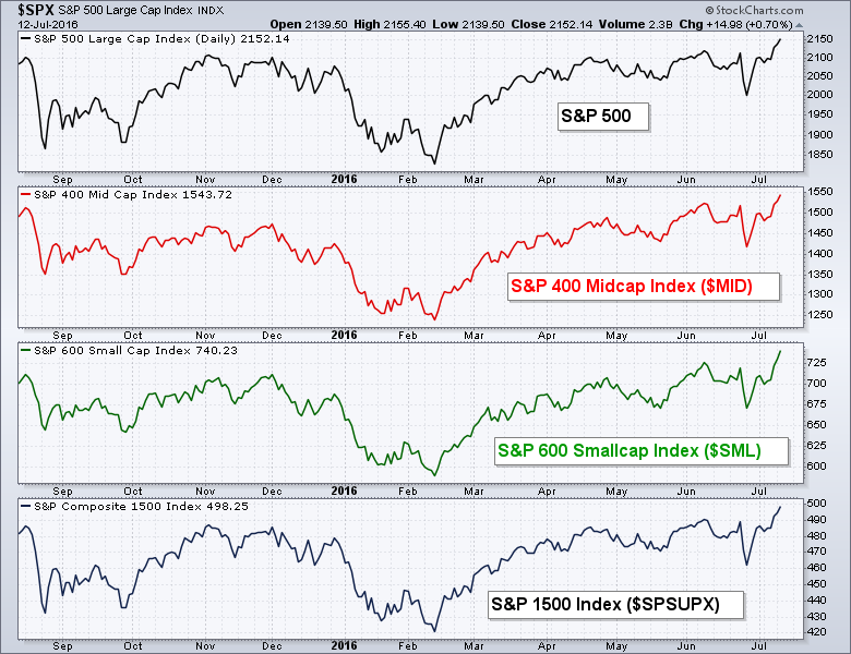 Индикатор ширины рынка Advance-Decline Percent