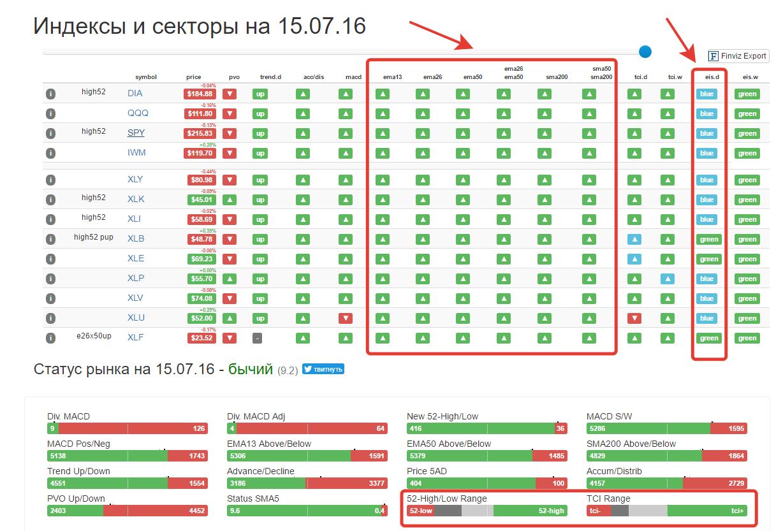 Status-market 18.07.16