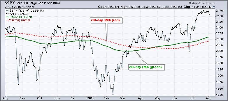 Индикаторы «ширины» рынка: Percent above EMA200