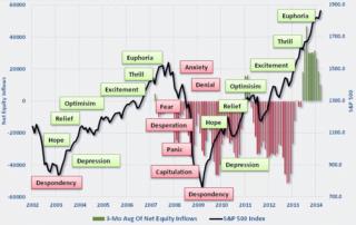 Market-cycle-chart