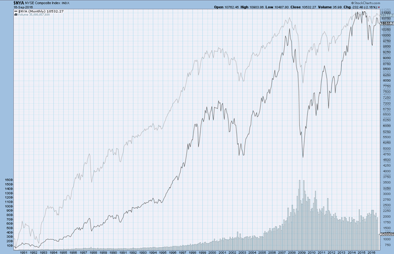 nyse_log-vs-line-scale