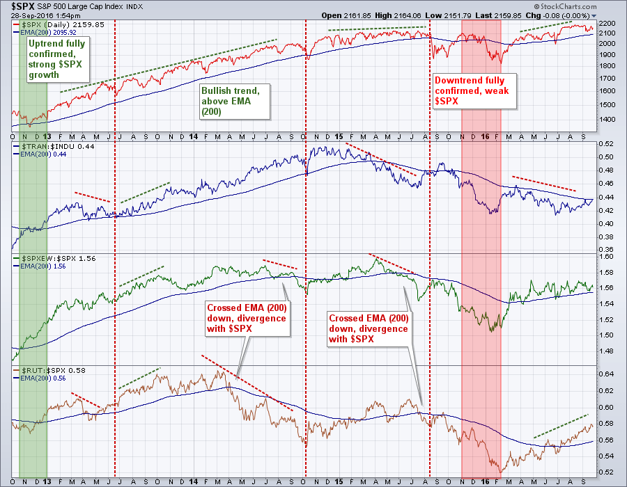 настроение рынка, как определить настроение рынка