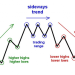 trend trade