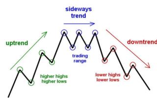 trend-trade