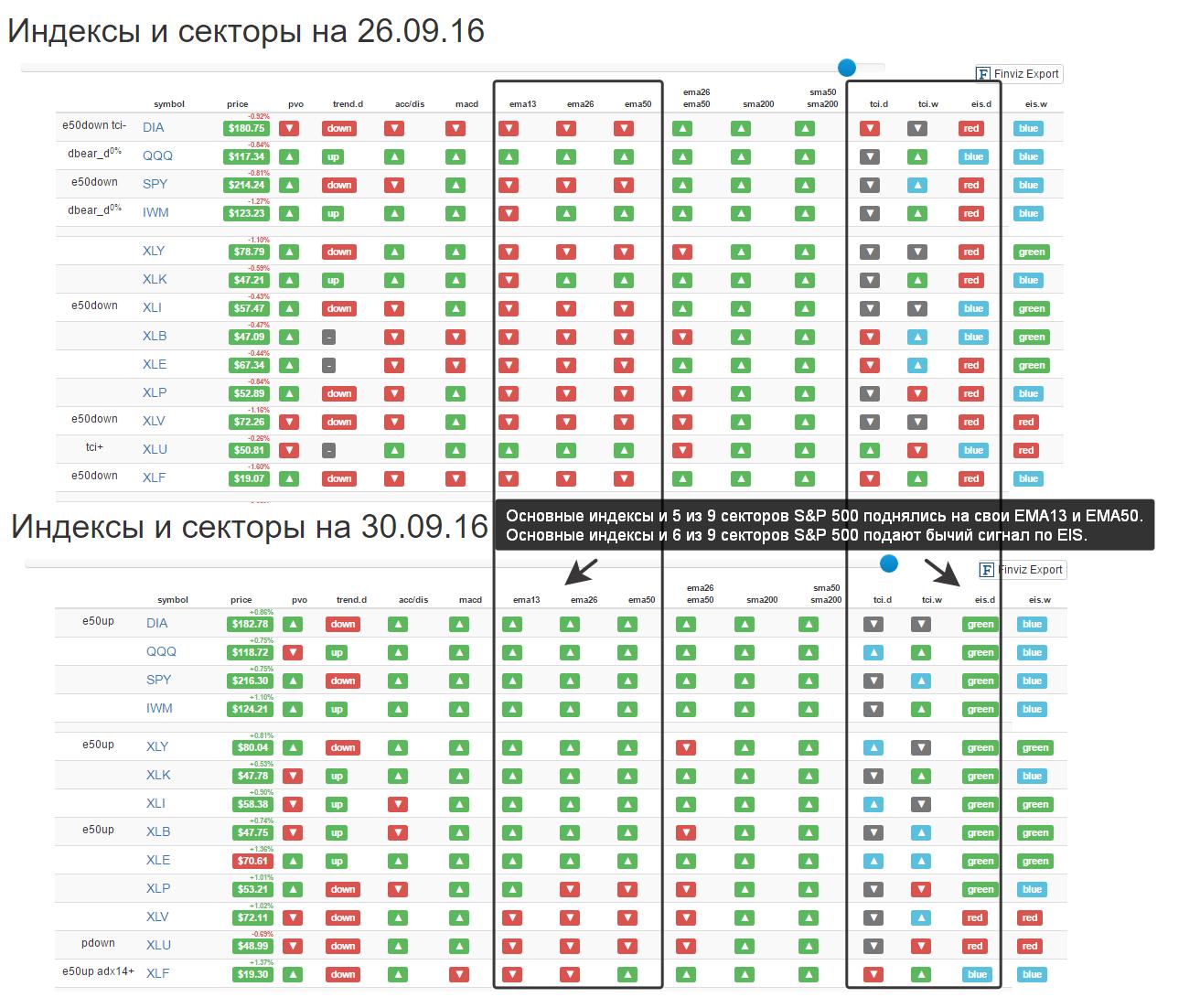 Статус индексов и секторов фондового рынка США