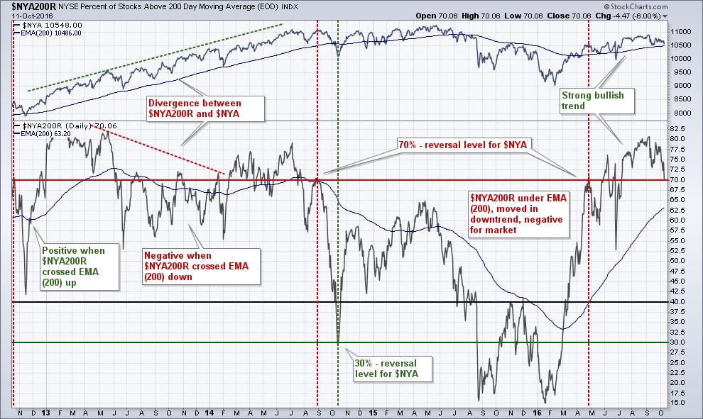 Анализ сигналов индекса $NYA200R на графике