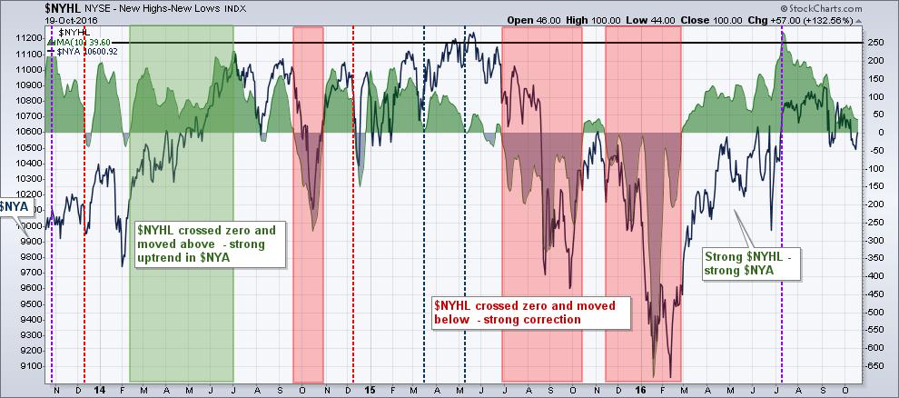 Как определить настроение рынка по индексу $NYHL