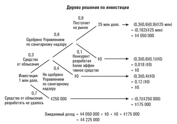дерево решения