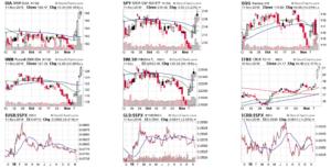 Динамика индексов рынка США