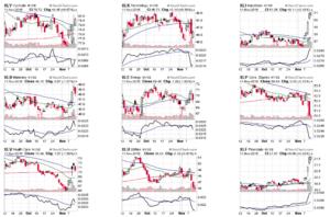 Динамика секторов рынка США