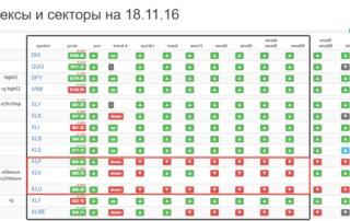 Динамика рынка акций США и секторов S&P 500 на сайте Trades.mindspace.ru