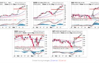 Обзор американских фондовых индексов