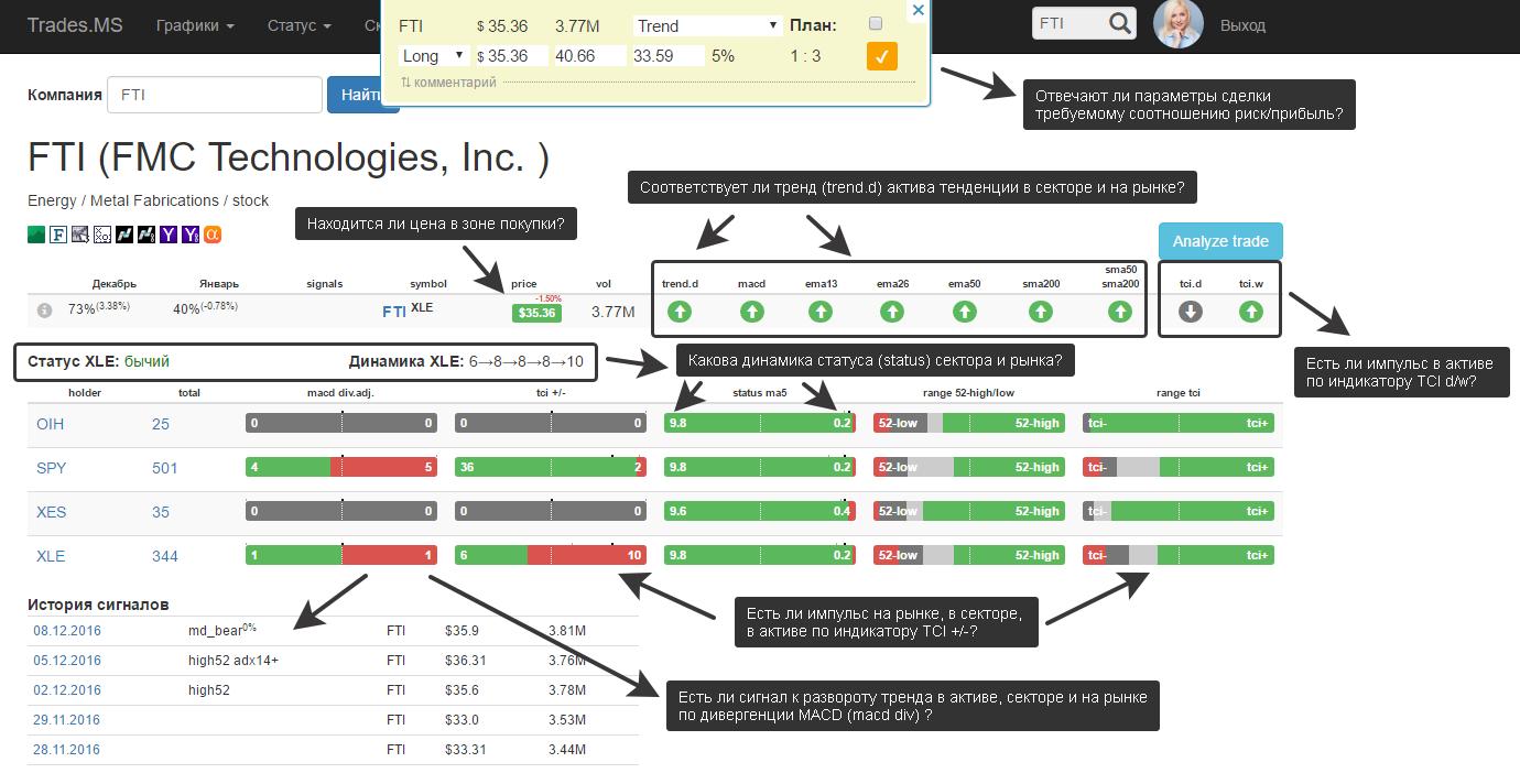 Анализ акции перед открытием сделки