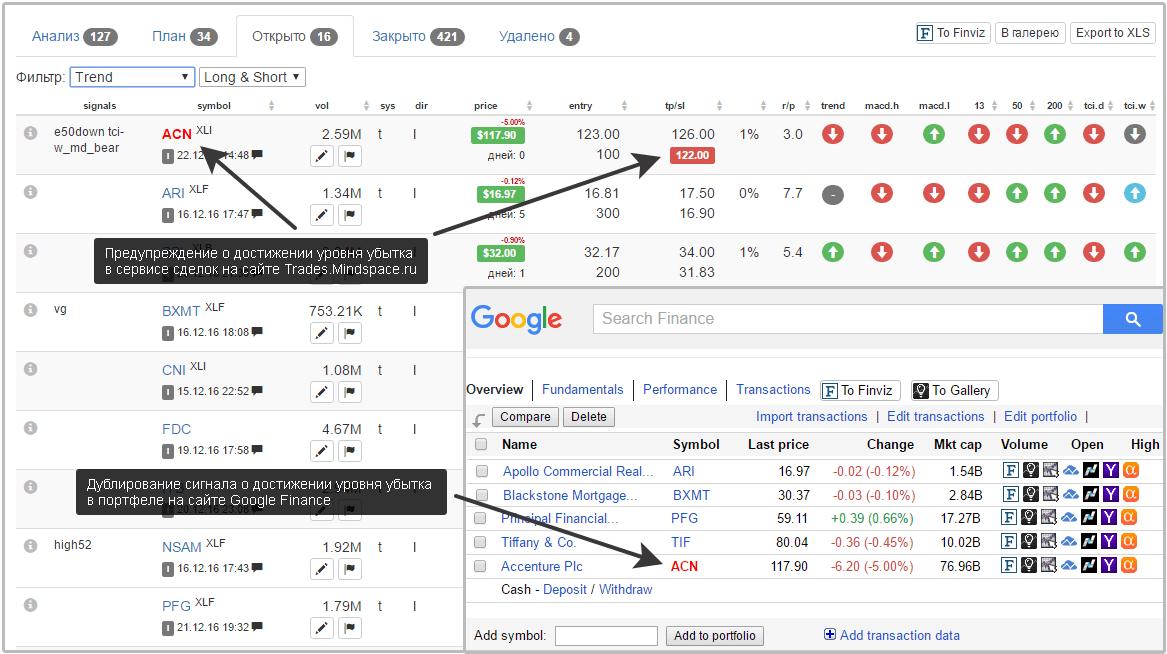 Сигнал о достижении уровня стоп-лосса на сайте Trades.Mindspace.ru и в портфеле на Google Finance