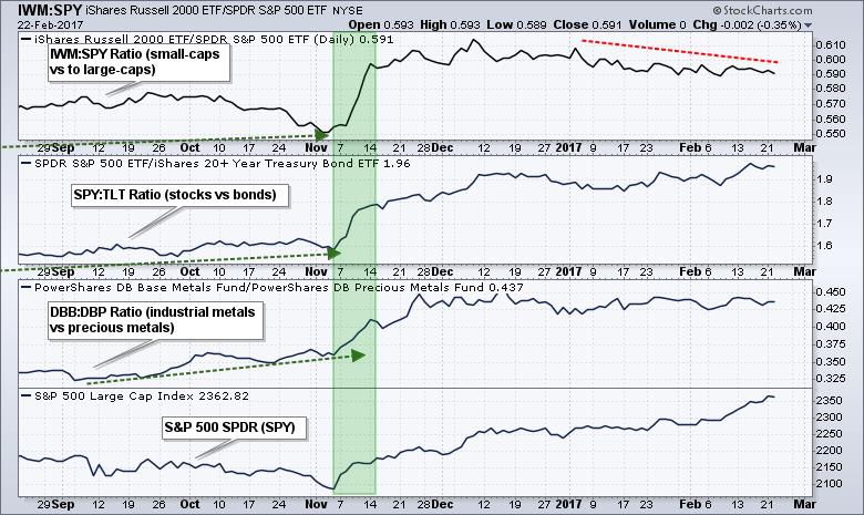 risks on market