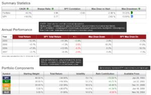 оценка инвестиционного портфеля