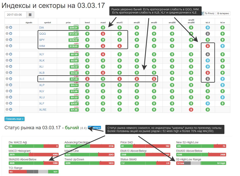 Market status Trades.Mindspace.ru