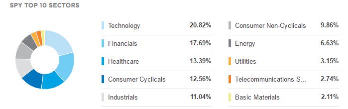 Распределение секторов в индексе S&P 500