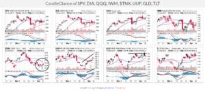 Market glance Stockcharts.com