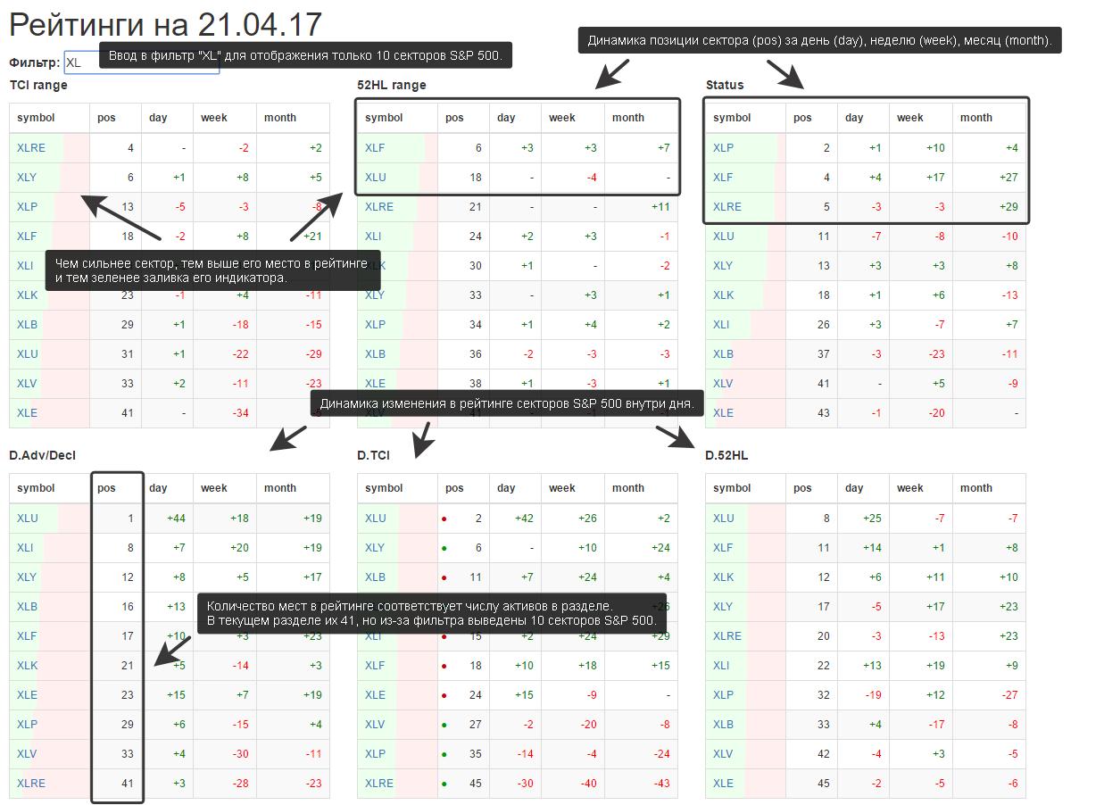 Как быстро определить расстановку сил внутри секторов S&P 500