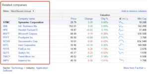 Google Finance related company