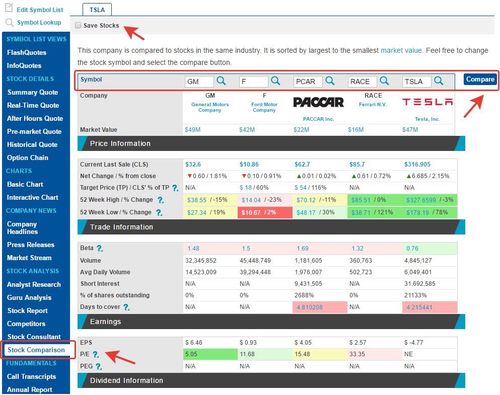 Как сравнить акции на Nasdaq.com