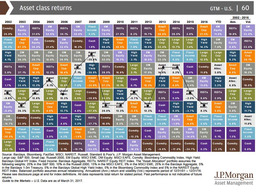 Портфель vs вложение в отдельные классы активов