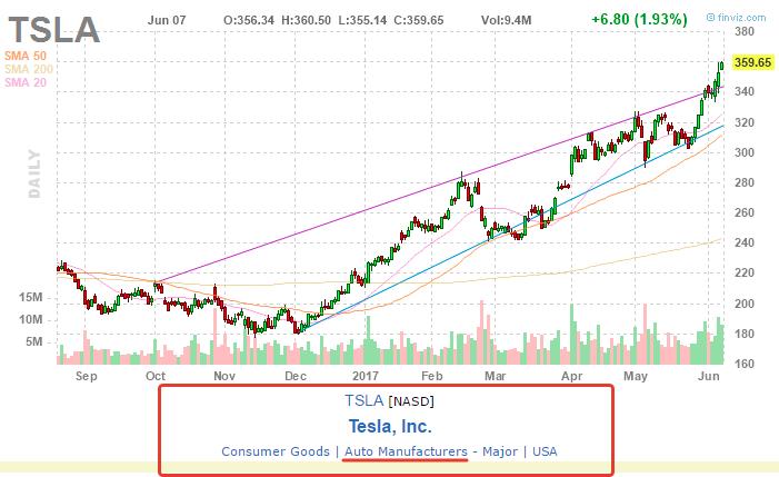 акции компании Tesla Inc. на Finviz.com