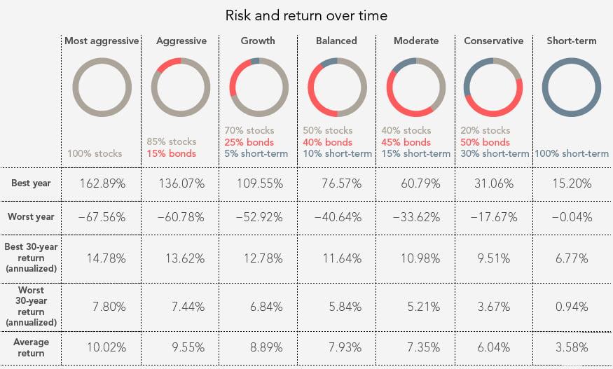 Как найти баланс активов в портфеле