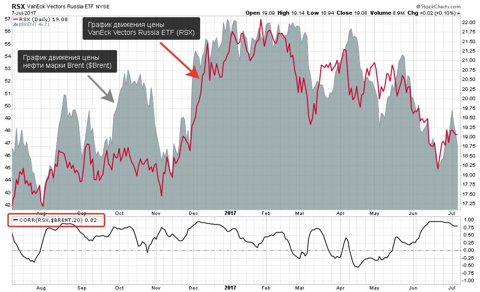 российские акции и цены на нефть