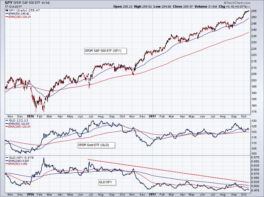 Как оценить страх на рынке по графику золота? 1