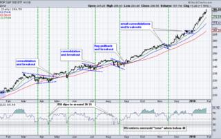 индекс NYSE Composite как использовать