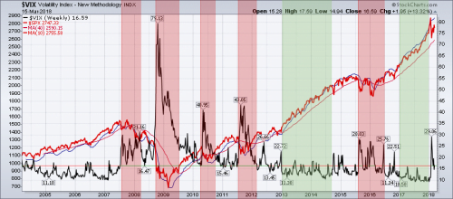 VIX and SPX ind