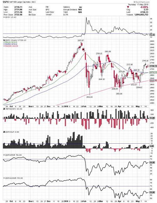 SPX chart analyse