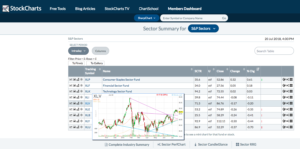 Preview Stockcharts