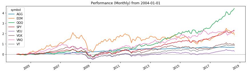 доходность популярных для инвестирования биржевых ETF-фондов
