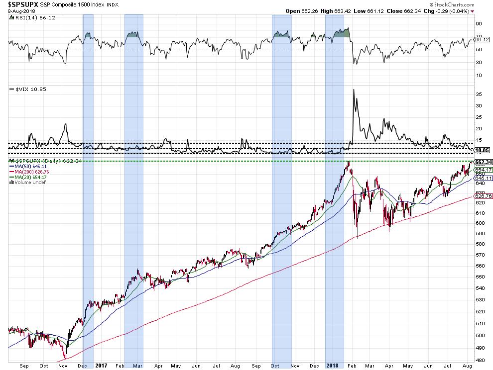 низкий индекс волатильности