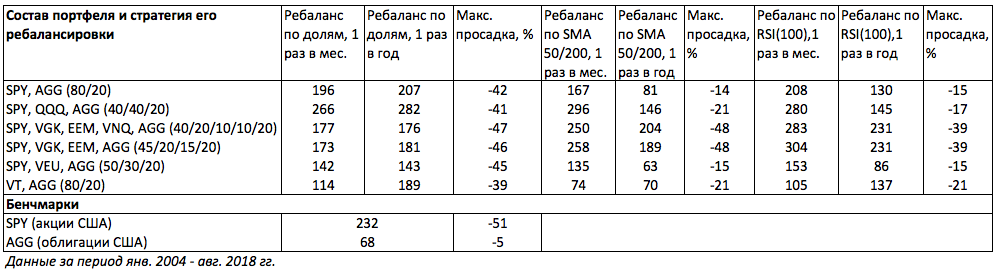 portfolio total