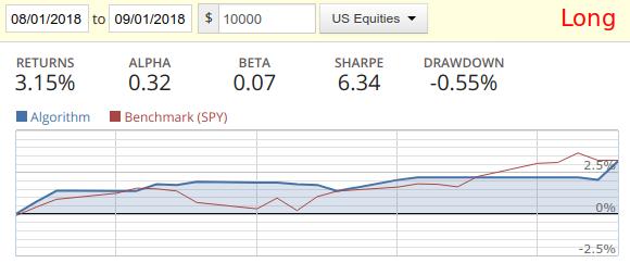Алгоритмическая стратегияS&P 500 long