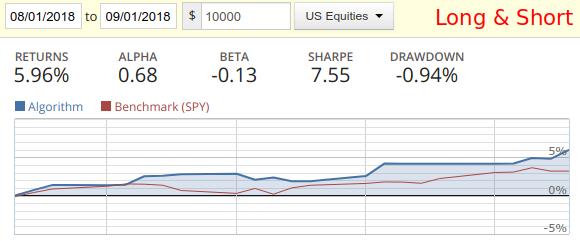 Алгоритмическая стратегияS&P 500 long & short