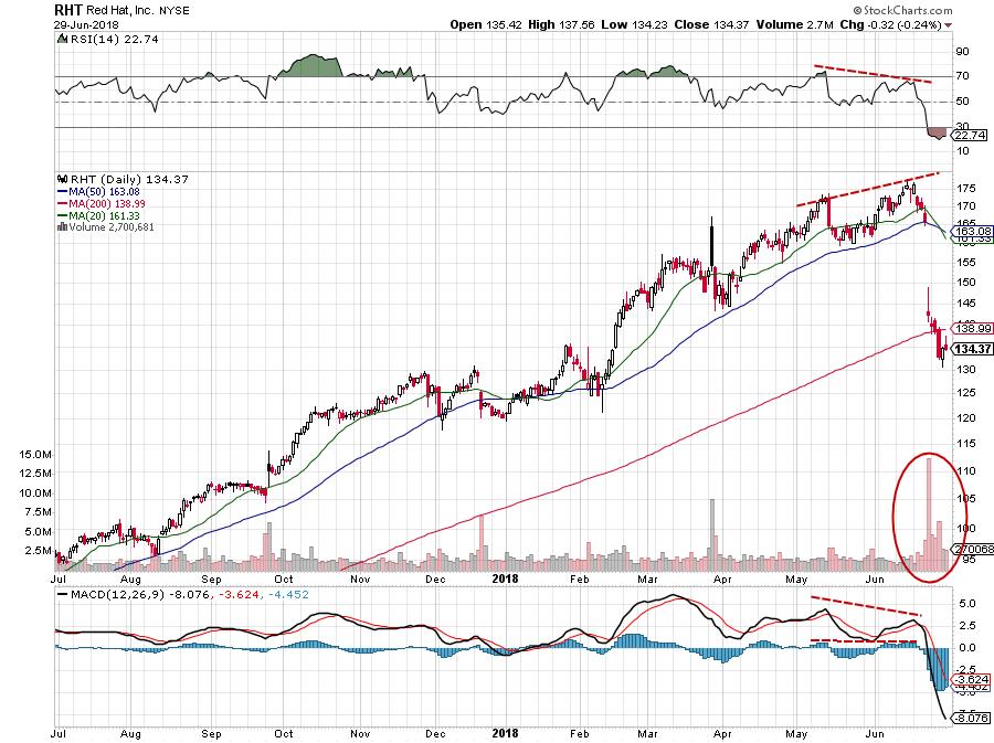 Chart Test #1: тест по торговле на графиках 2