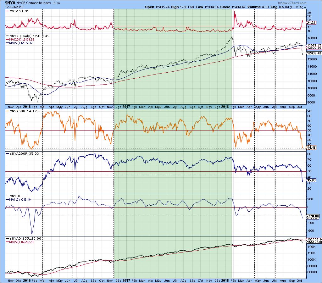 correction market