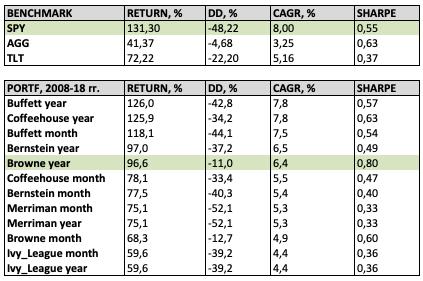Тестируем 6 портфелей от гуру рынка